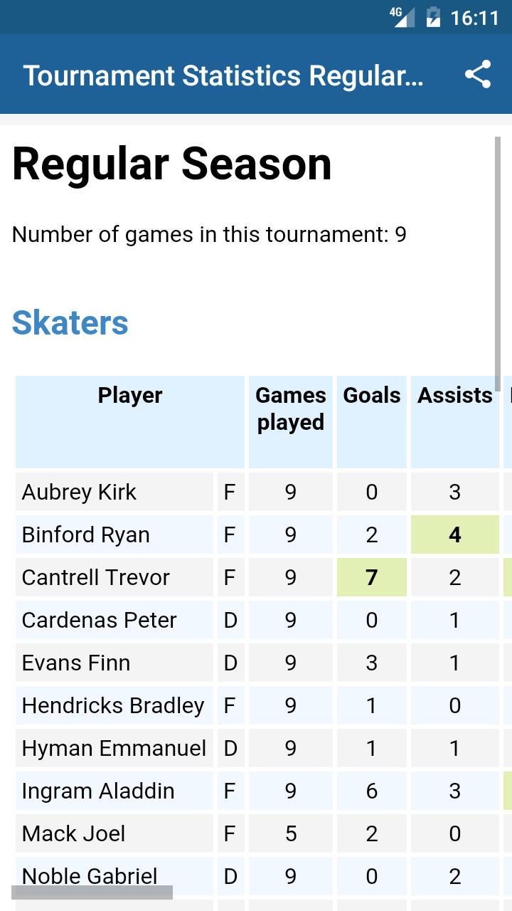 Hockey season statistics